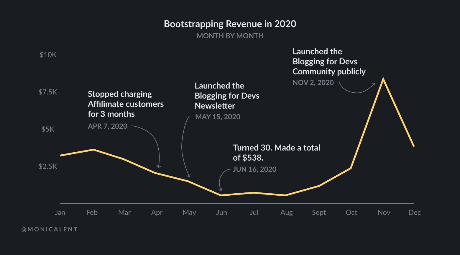 Bootstrapping income summary